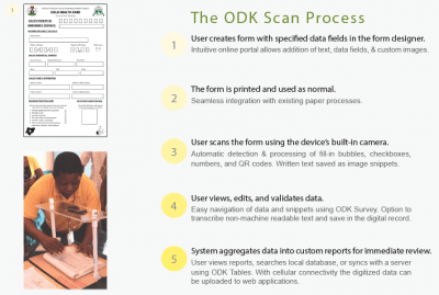 ODK Scan — Open Data Kit 2 Docs